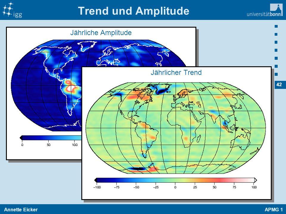 Trend und Amplitude Jährliche Amplitude Jährlicher Trend [kg/m²]